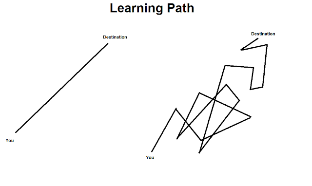 JavaScript Learning Paths