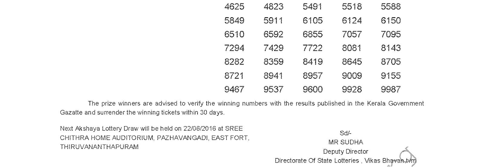 Akshaya AK 246 Lottery Results 15-6-2016