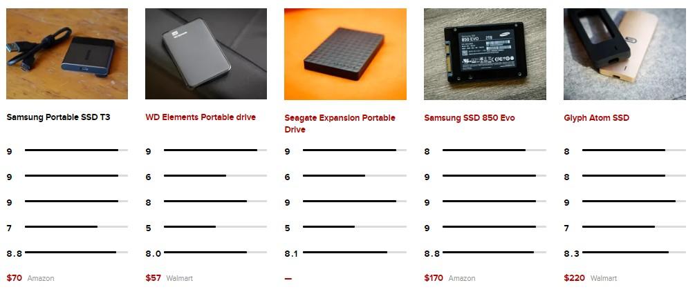Samsung Portable SSD T3 Compare