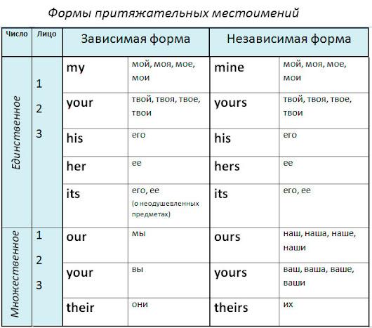 Названия членов семьи на английском языке