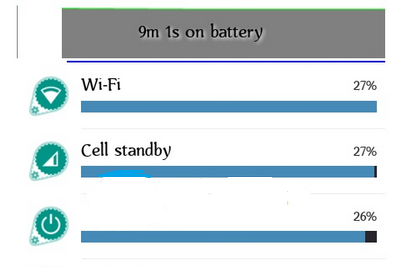 Cara membuat baterai Smartphone lebih irit