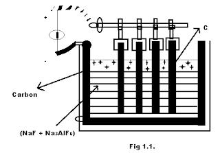 Electrolysis of alumina hall's process