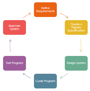 L3 Btec It Unit 6 Software Design And Development P5 Explain The Role Of Software Design Principles And Software Structures In The It Systems Development Life Cycle