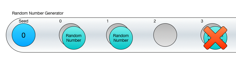 Random Number Generator Sequence