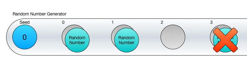 Random Number Generator Sequence