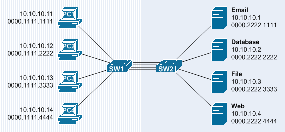 itcertnotes -: Switch Link Aggregation