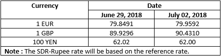 RBI's Reference Rate as on 29th June 30th June 1st July 2nd July 2018