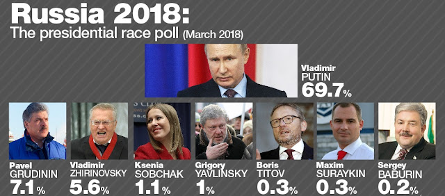 Russian Presidential Election Results 2018, Putin Leads, Putin is expected to win his fourth term.