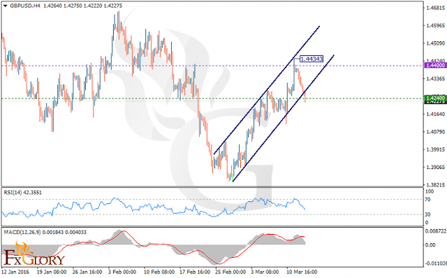 https://fxglory.com/technical-analysis-of-gbpusd-dated-15-03-2016/