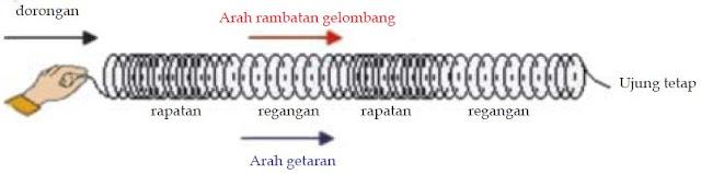 Pengertian Gelombang dan Macam-macam Jenis Gelombang (Transversal dan Longitudinal) serta Panjang Gelombang