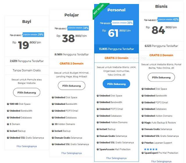 Review Niagahoster Hosting: Pilihan Web Hosting Terbaik untuk Website Anda