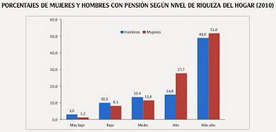 Jubilados en Colombia y hogares