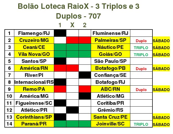 favorito loteca: