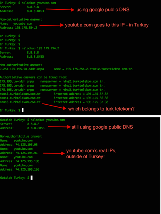 Google public DNS spoofed by Turkish ISPs