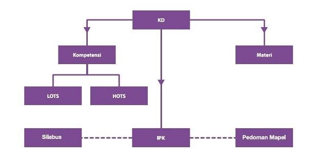 analisis kompetensi, IPK dan materi dari suatu KD
