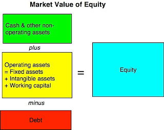 Enterprise Value Vs Firm Value Vs Market Cap
