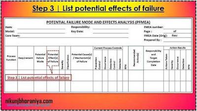 PFMEA Step 3 | List potential effects of failure