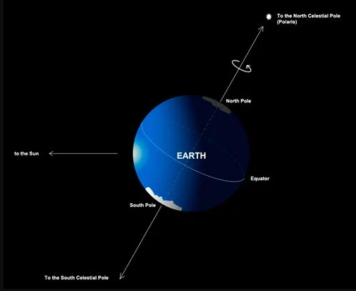 earth going off axis - 500×410
