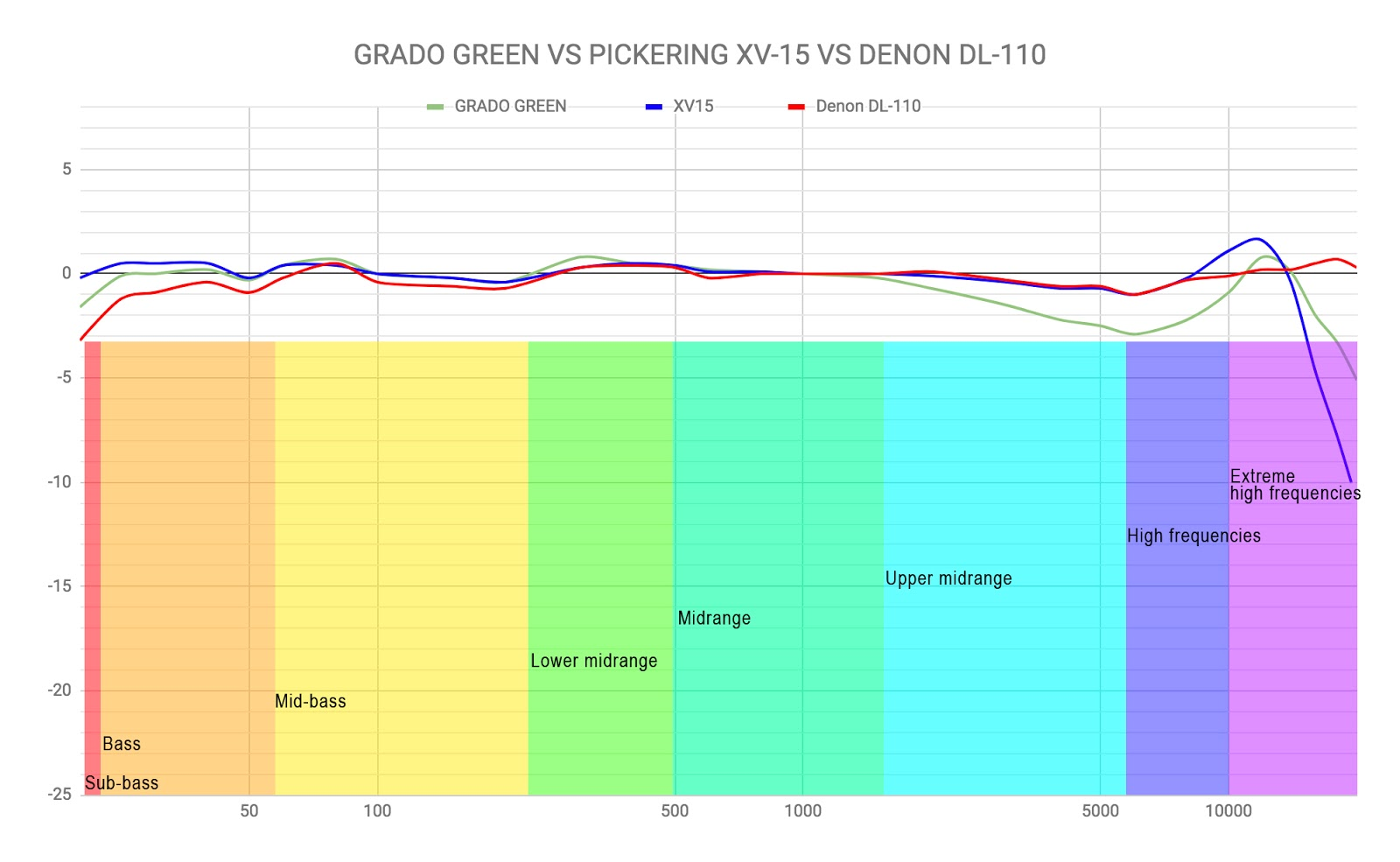 Grado Stylus Chart Gold Wiring Diagram Flowering Toilet Phono Cartridge Comparison Green 1600x985