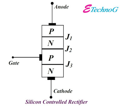 What is Silicon Controlled Rectifier, Construction of SCR, symbol of SCR, Working of SCR, Application of SCR