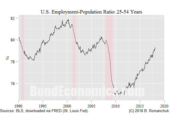 Chart: U.S. Prime Age Employment-Population Ratio