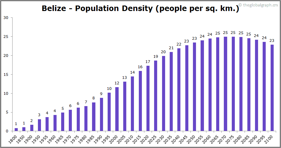 Belize  Population Density (people per sq. km.)