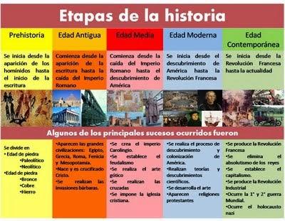La Biblioteca De La Faud Edades Históricas Línea Del Tiempo
