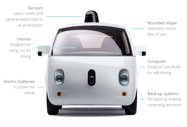 google self driving car and its components