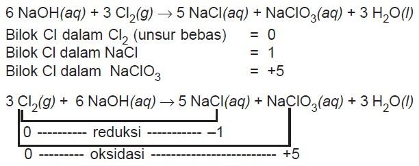 Konsep-konsep Redoks atau Reaksi Reduksi dan Oksidasi