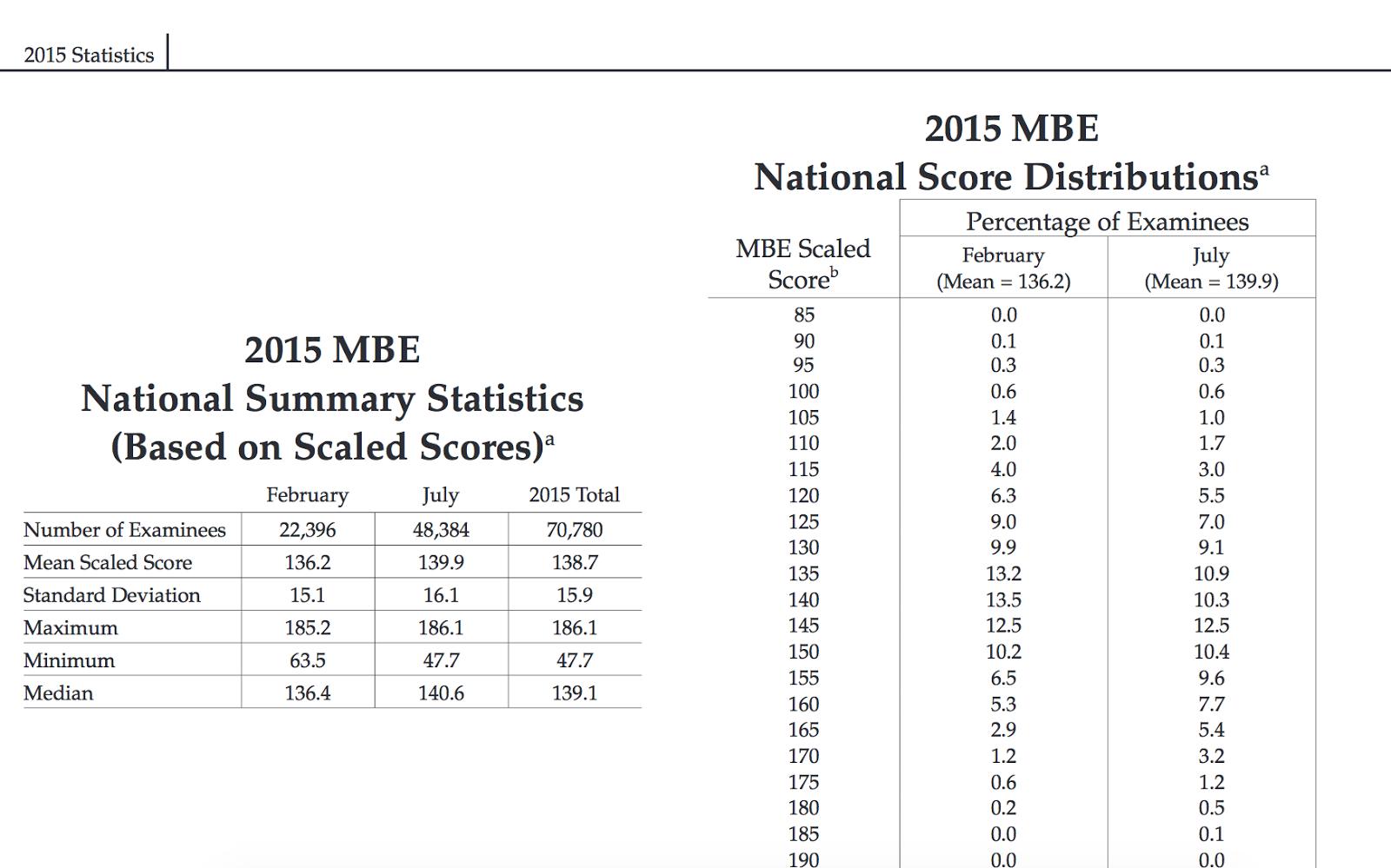 Silverman Bar Exam Tutoring: MBE Statistics