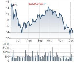 Cổ phiếu HPG giảm khá mạnh thời gian gần đây