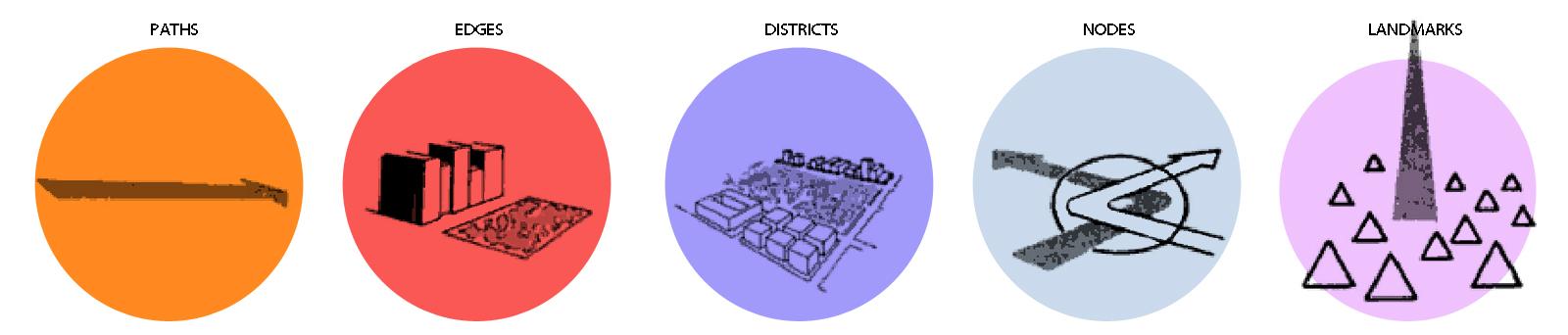 Urban Design Seminar Arch585 Module 3 Influential Urban