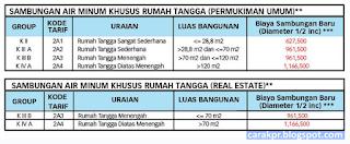 Bayar PDAM Jakarta