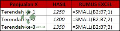 Contoh mencari nilai terkecil dengan SMALL Excel