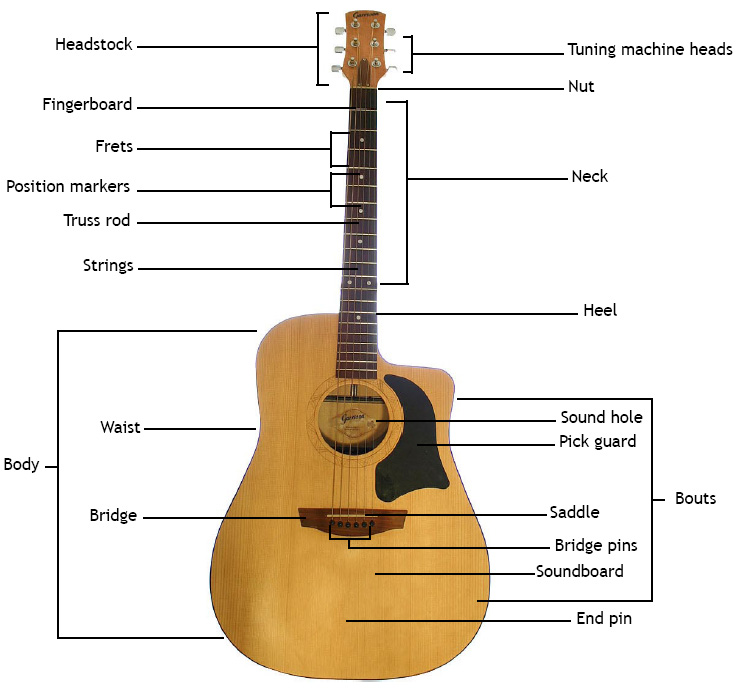 a to z guitar guide the acoustic guitar a look. Black Bedroom Furniture Sets. Home Design Ideas