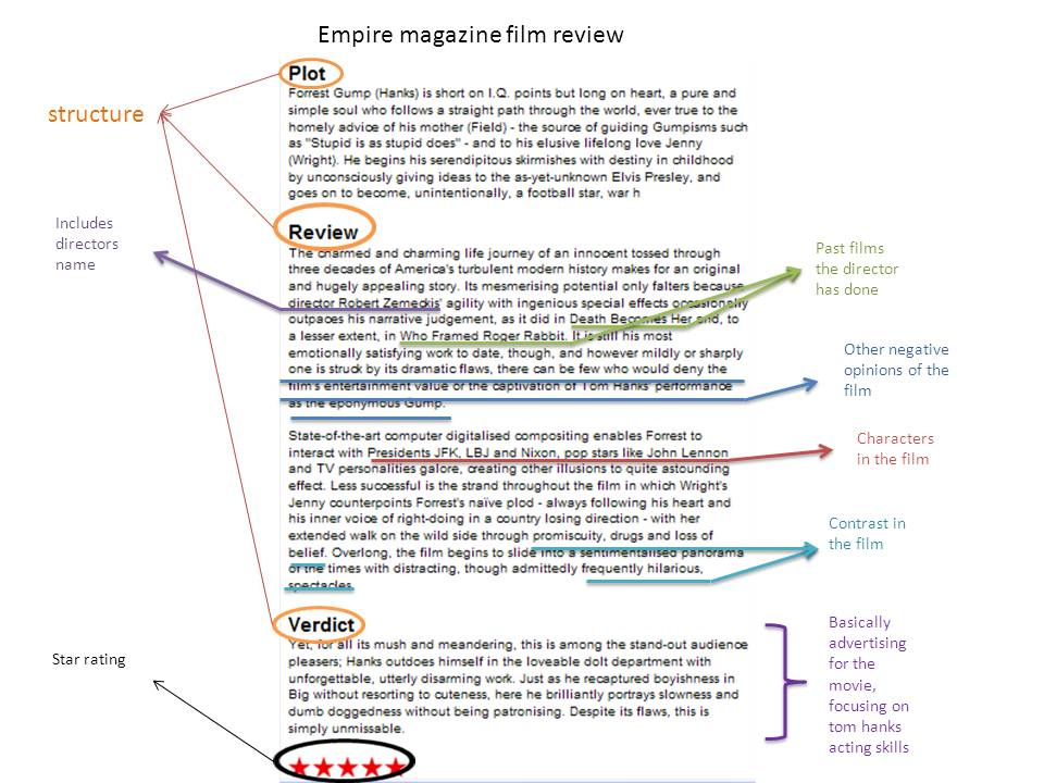 Movie Analysis Essay Structure, Tips and Examples - TheCustomWriting