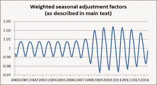 Weighted Seasonal Factor