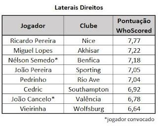 Laterais Direitos seleção Portugal