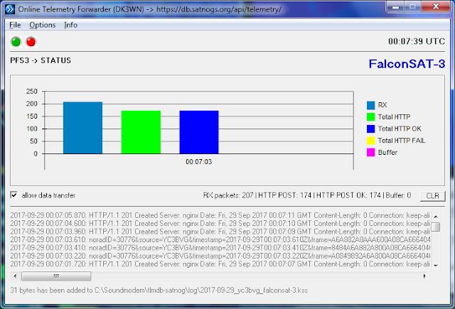 FalconSAT-3 , Online Telemetry Forwarder ( DK3WN )