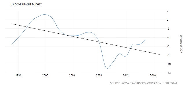 Budget deficit as percentage of GDP
