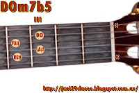 imagenes acordes de guitarra m7b5