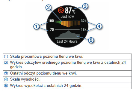 garmin fenix 5x plus opis funkcji pulsoksymetru