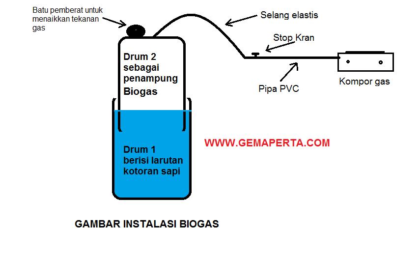 "<img src=""instalasi biogas.png"" alt=""instalasi biogas"">"