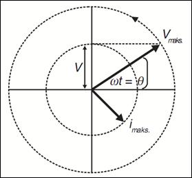 Natural pengertian arus dan tegangan bolak balik fasor diasumsikan berputar dengan laju tetap sebesar sama dengan frekuensi sudut tegangan atau arus karena fasor berputar terus menerus maka ccuart Image collections