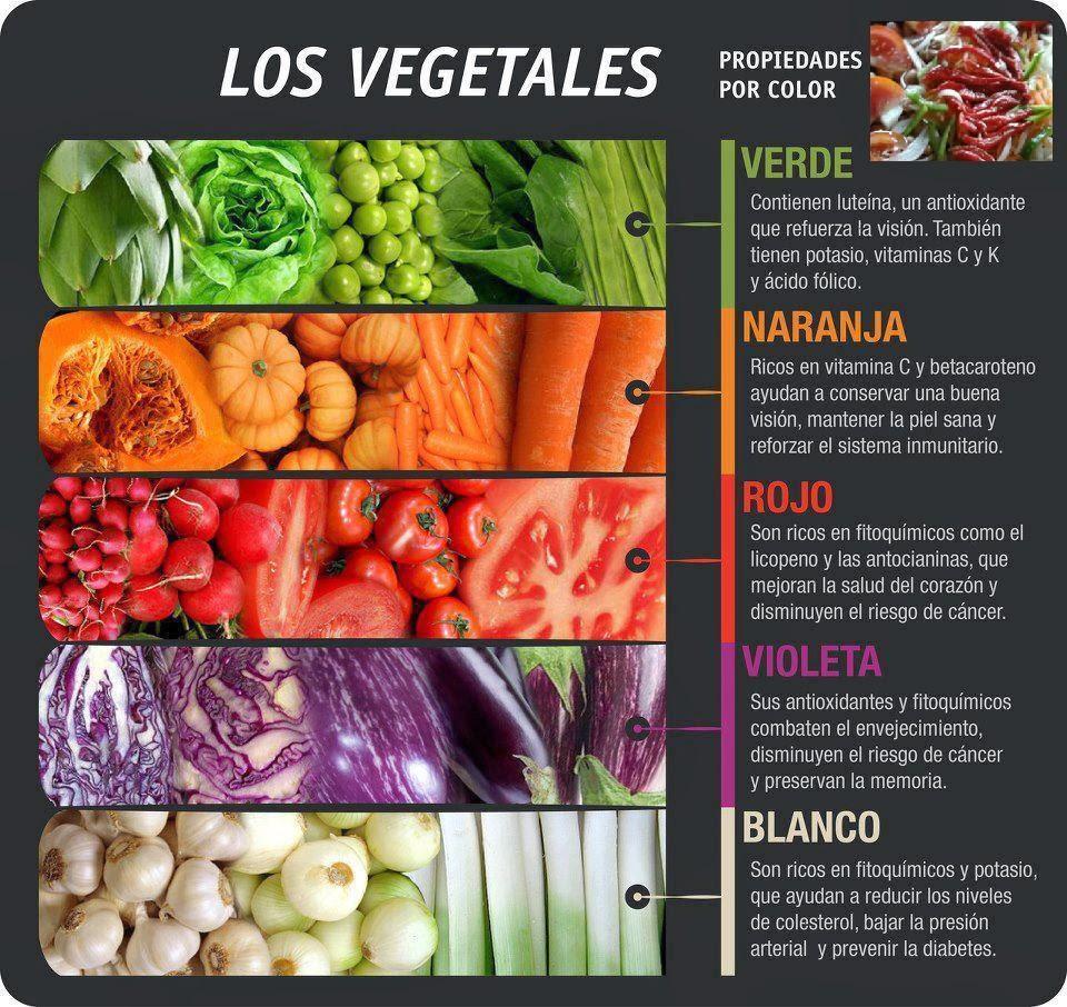 beneficio verduras