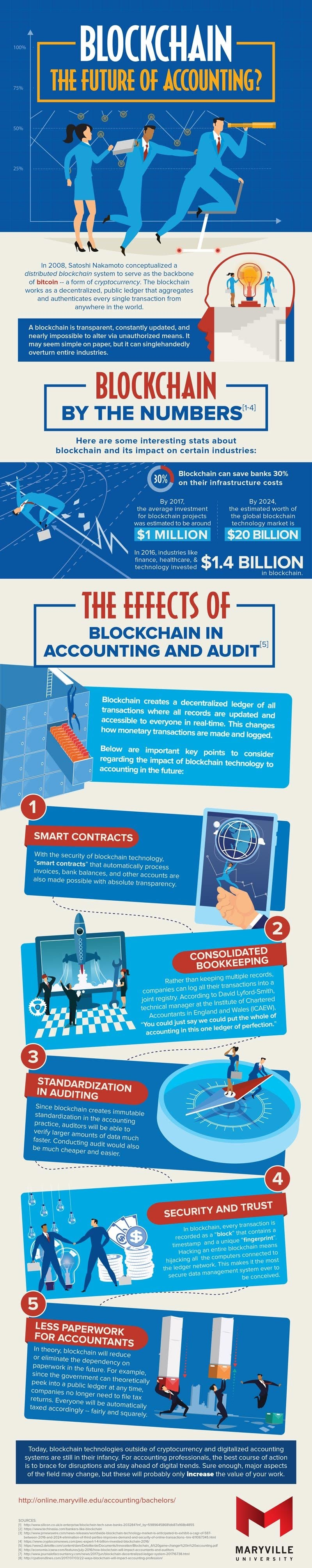 Blockchain the Future of Accounting #infographic