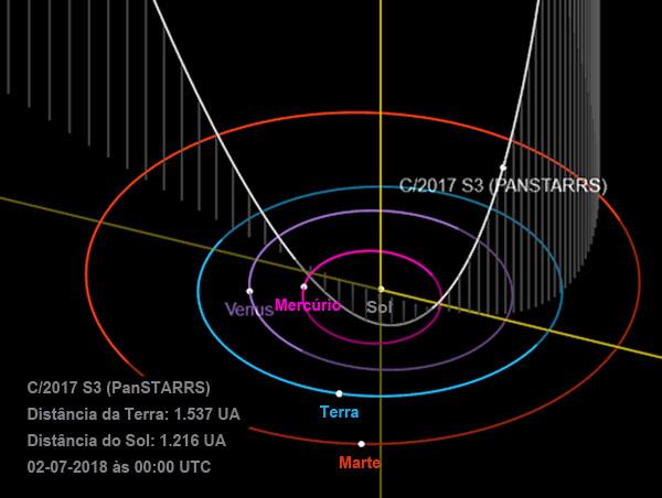 Cometa c-2017 S3 PanSTARRS - visivel em agosto de 2018