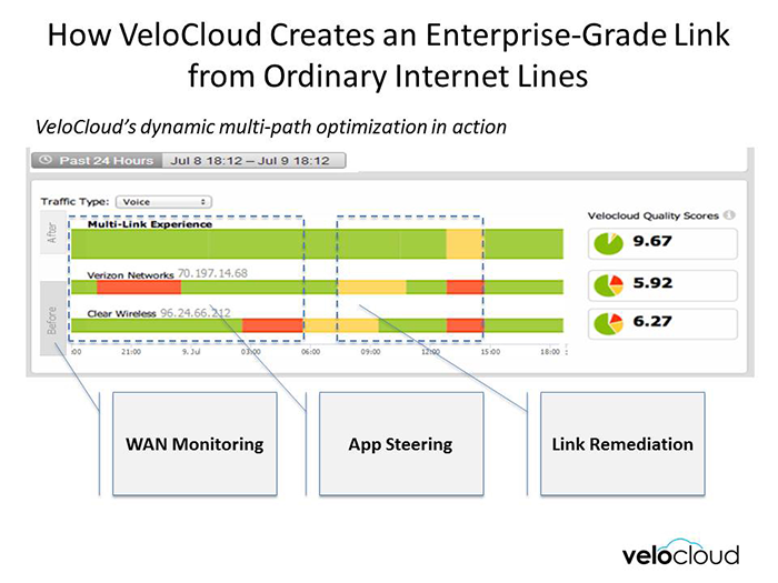 Converge! Network Digest: VeloCloud Launches Subscription