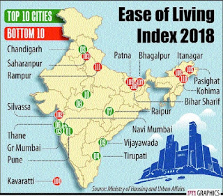 Pune tops in Ease of Living Index released by Housing Ministry