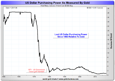 I Use This Chart Because It Brings Up An Interesting Ratio Ie How Many Gold Ounces Could One Purchase In 1960 Just Prior To The United States Removing